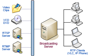 IP Video Transcoding/Conferencing/Monitoring Solution